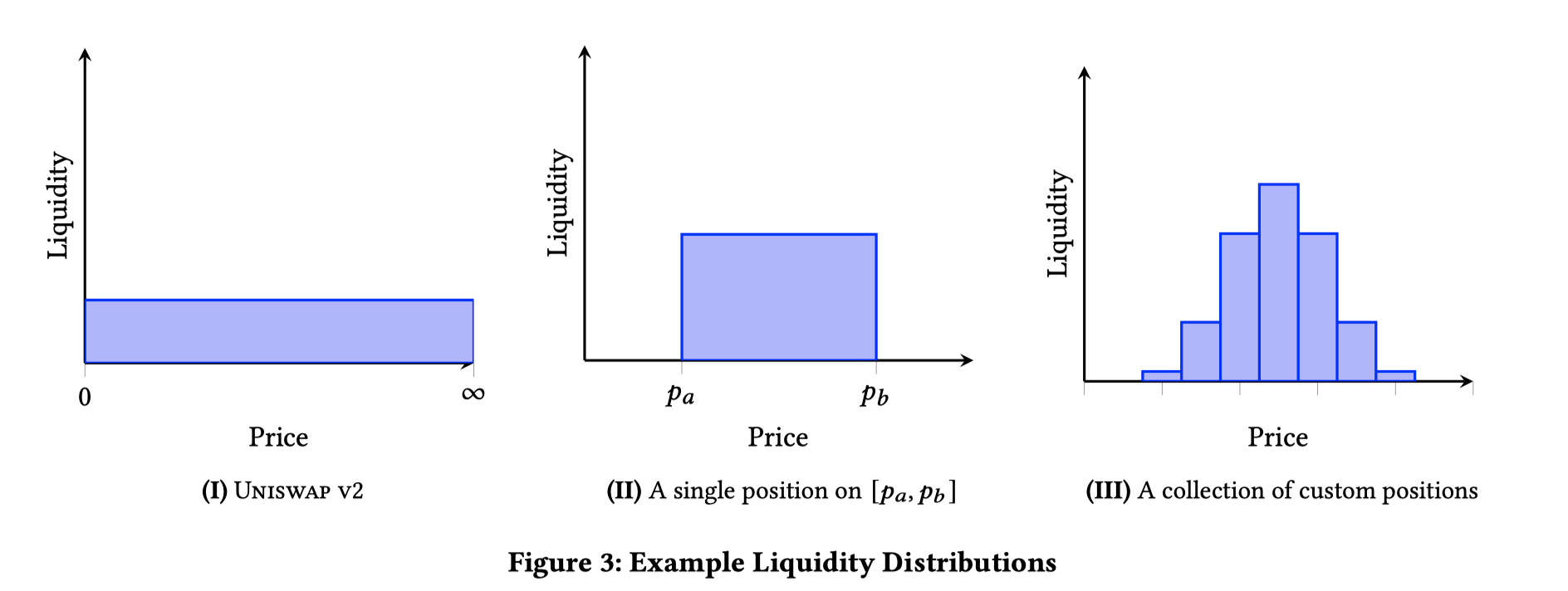 v3-liquidity-distribution