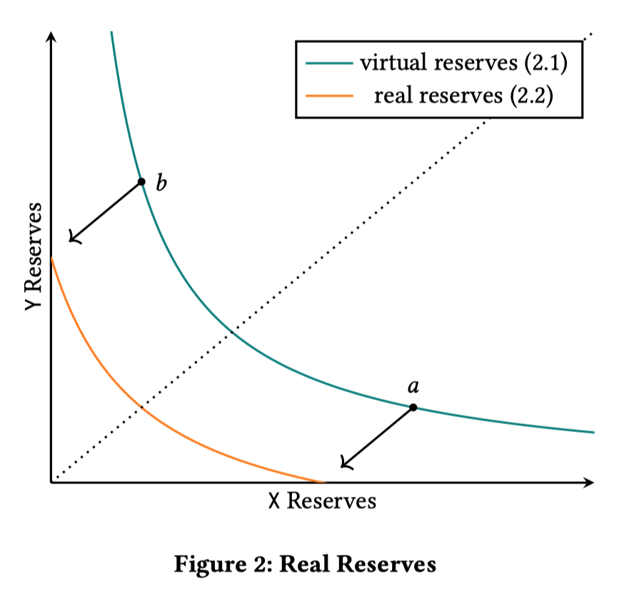 virtual-real-liquidity